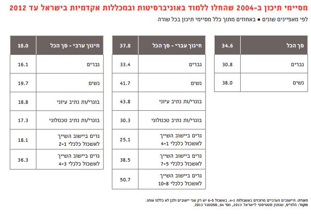 """מתוך דו""""ח מרכז אדווה 2013"""
