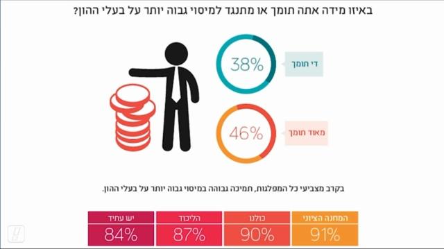 גרף תוצאות הסקר בנוגע לשאלת המיסוי על בעלי ההון. מתוך אתר וואלה!.