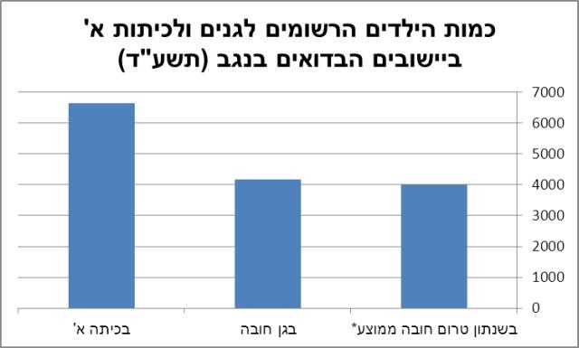 graph beduin kids