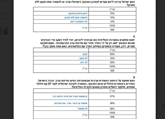 חלק מהשאלות שנשאלו בסקר ותוצאותיהם