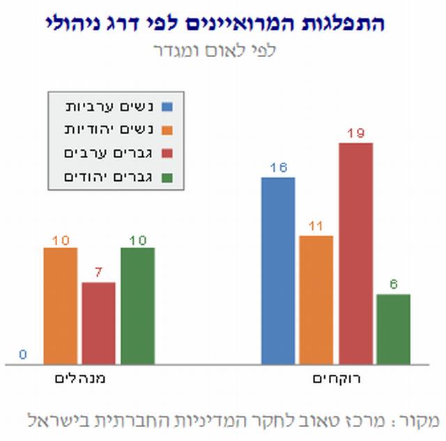 """מתוך דו""""ח מרכז טאוב: רוקחים ערבים בשוק העבודה בישראל."""