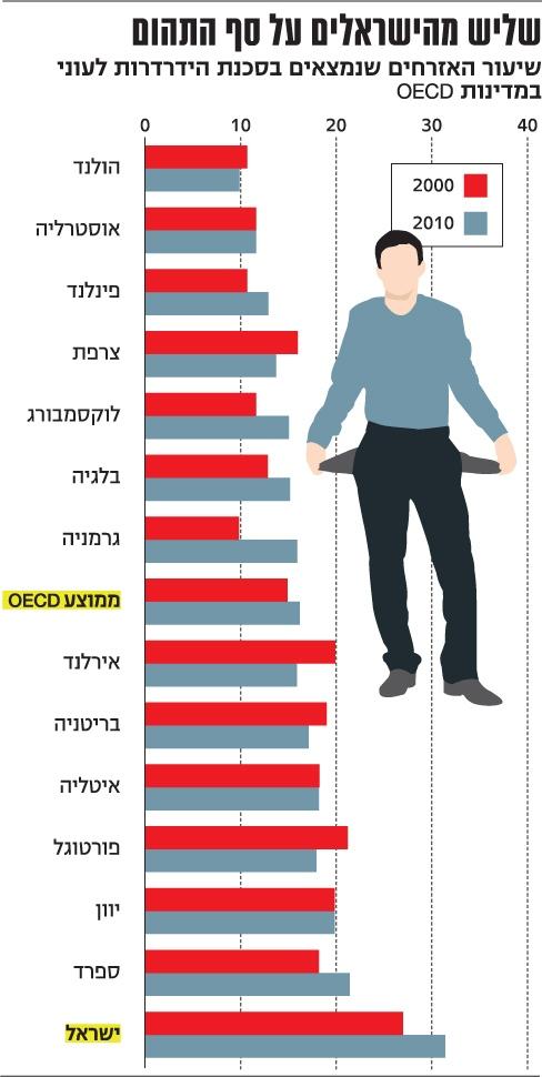 """נתוני הלמ""""ס על העוני בישראל, פורסם ב""""דה מרקר"""""""