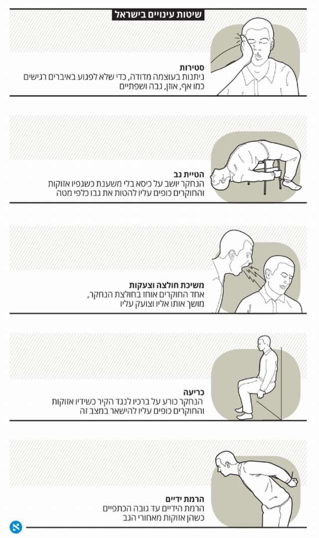 torture haaretz