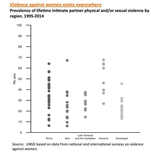 """אלימות נגד נשים.  (צילום מסך מתוך דו""""ח האו""""ם - THE WORLD'S WOMEN 2015 )"""